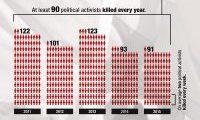 Silenced - 534 Activists Killed 2011 - 2015